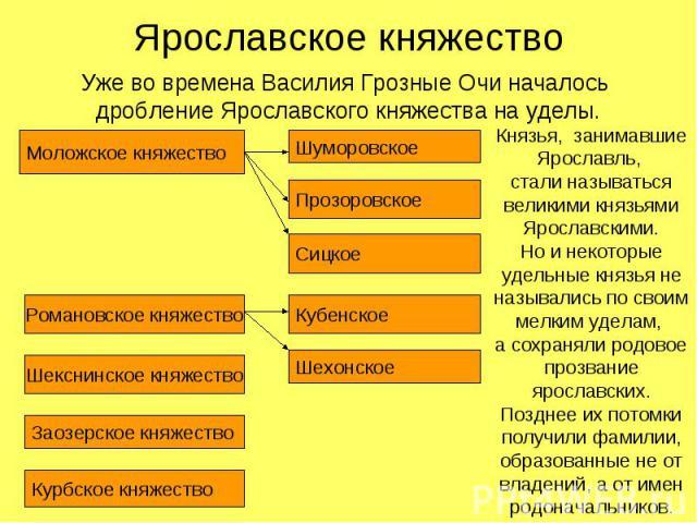 Ярославское княжествоУже во времена Василия Грозные Очи началось дробление Ярославского княжества на уделы.