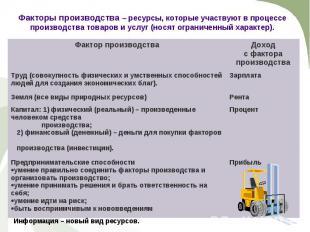 Фактор производства Доход с фактора производства Труд (совокупность физических и