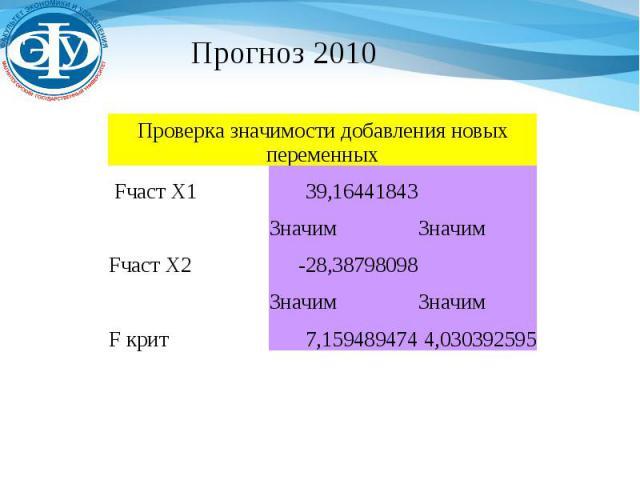 Прогноз 2010 Проверка значимости добавления новых переменных Fчаст Х1 39,16441843 Значим Значим Fчаст Х2 -28,38798098 Значим Значим F крит 7,159489474 4,030392595