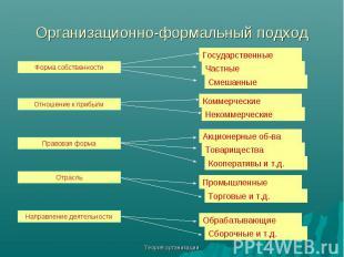 Теория организации Организационно-формальный подход Форма собственности Отношени