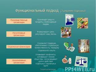 Теория организации Функциональный подход (Талкотт Парсонс) Производственные орга