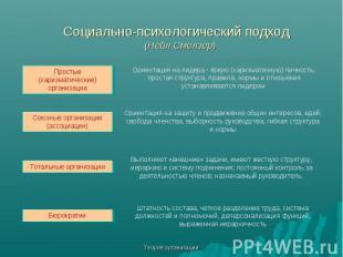 Теория организации Социально-психологический подход (Нейл Смелзер) Простые (хари