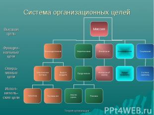 Теория организации Система организационных целей Высшая цель Функцио-нальные цел