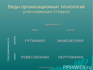 Теория организации Виды организационных технологий (класссификация Ч.Перроу) Вар