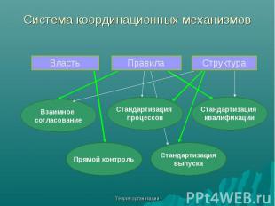 Теория организации Система координационных механизмов Власть Правила Структура В