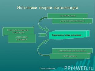 Теория организации Источники теории организации Современные теории и концепции К