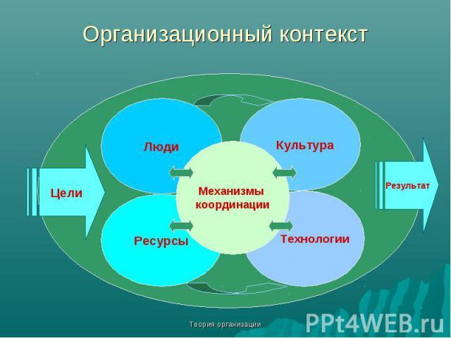 Теория организации Организационный контекст Цели Результат Люди Ресурсы Технологии Культура Механизмы координации