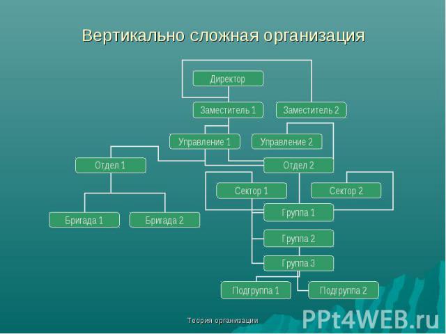 Теория организации Вертикально сложная организация Директор Заместитель 1 Заместитель 2 Управление 1 Управление 2 Отдел 1 Отдел 2 Сектор 1 Сектор 2 Группа 1 Группа 2 Группа 3 Подгруппа 2 Подгруппа 1 Бригада 2 Бригада 1