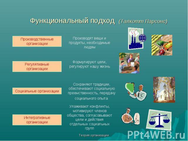 Теория организации Функциональный подход (Талкотт Парсонс) Производственные организации Регулятивные организации Социальные организации Интегративные организации Производят вещи и продукты, необходимые людям Формулируют цели, регулируют нашу жизнь С…