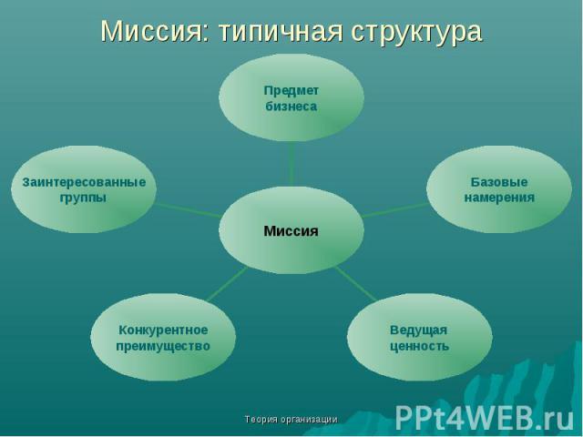 Теория организации Миссия: типичная структура Предмет бизнеса Базовые намерения Ведущая ценность Конкурентное преимущество Заинтересованные группы Миссия