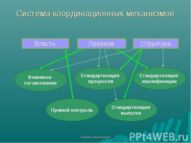 Теория организации Система координационных механизмов Власть Правила Структура Взаимное согласование Стандартизация процессов Стандартизация квалификации Прямой контроль Стандартизация выпуска