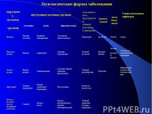 Анатомо-топографическая классификация бактериальных инфекций женских половых орг