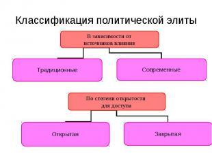 Классификация политической элиты В зависимости от источников влияния Современные