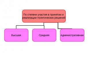 По степени участия в принятии и реализации политических решений Высшая Средняя А