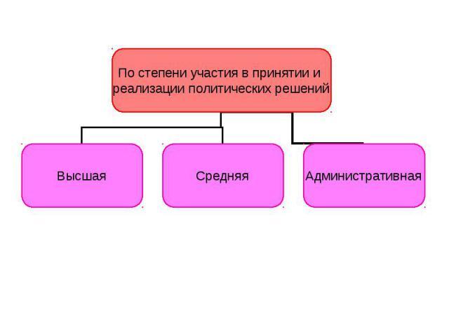 По степени участия в принятии и реализации политических решений Высшая Средняя Административная