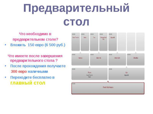 Предварительный столЧто необходимо в предварительном столе?Вложить 150 евро (6 500 руб.) Что имеете после завершения предварительного стола ? После прохождения получаете 300 евро наличнымиПереходите бесплатно в главный стол