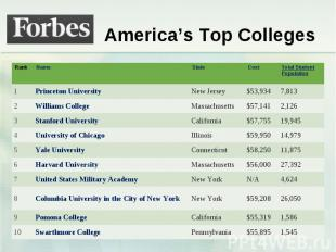 America's Top Colleges Rank Name State Cost Total Student Population 1 Princeton