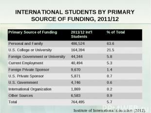 INTERNATIONAL STUDENTS BY PRIMARY SOURCE OF FUNDING, 2011/12 Primary Source of F