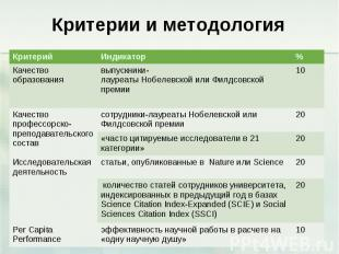Критерии и методология Критерий Индикатор % Качество образования выпускники-лаур