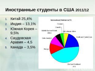 Иностранные студенты в США 2011/12 Китай 25,4% Индия – 13,1% Южная Корея – 9,5%