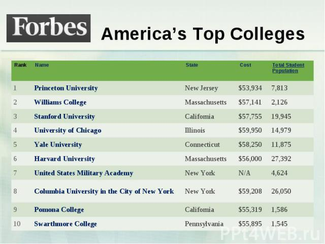 America's Top Colleges Rank Name State Cost Total Student Population 1 Princeton University New Jersey $53,934 7,813 2 Williams College Massachusetts $57,141 2,126 3 Stanford University California $57,755 19,945 4 University of Chicago Illinois $59,…