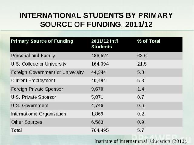INTERNATIONAL STUDENTS BY PRIMARY SOURCE OF FUNDING, 2011/12 Primary Source of Funding 2011/12 Int\'l Students % of Total Personal and Family 486,524 63.6 U.S. College or University 164,394 21.5 Foreign Government or University 44,344 5.8 Current Em…