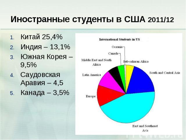 Иностранные студенты в США 2011/12 Китай 25,4% Индия – 13,1% Южная Корея – 9,5% Саудовская Аравия – 4,5 Канада – 3,5%