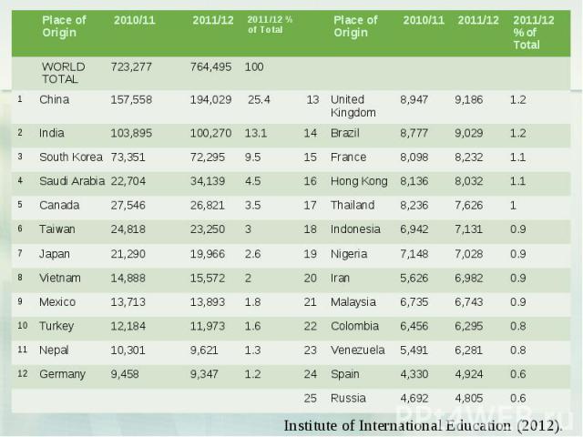 Place of Origin 2010/11 2011/12 2011/12 % of Total Place of Origin 2010/11 2011/12 2011/12 % of Total WORLD TOTAL 723,277 764,495 100 1 China 157,558 194,029 25.4 13 United Kingdom 8,947 9,186 1.2 2 India 103,895 100,270 13.1 14 Brazil 8,777 9,029 1…