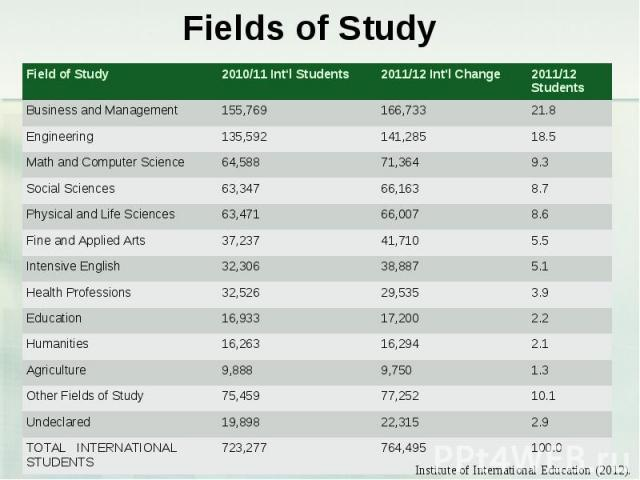 Fields of Study Field of Study 2010/11 Int'l Students 2011/12 Int\'l Change 2011/12 Students Business and Management 155,769 166,733 21.8 Engineering 135,592 141,285 18.5 Math and Computer Science 64,588 71,364 9.3 Social Sciences 63,347 66,163 8.7 …