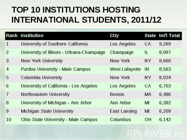 TOP 10 INSTITUTIONS HOSTING INTERNATIONAL STUDENTS, 2011/12 Rank Institution City State Int\'l Total 1 University of Southern California Los Angeles CA 9,269 2 University of Illinois - Urbana-Champaign Champaign IL 8,997 3 New York University New Yo…