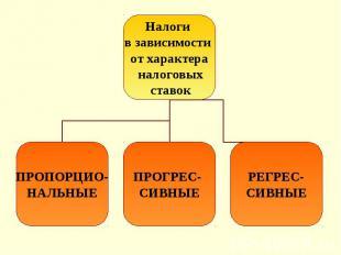 Налоги в зависимости от характера налоговых ставок ПРОПОРЦИО- НАЛЬНЫЕ ПРОГРЕС- С