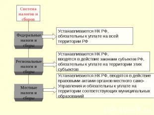 Система налогов и сборов Федеральные налоги и сборы Региональные налоги и сборы