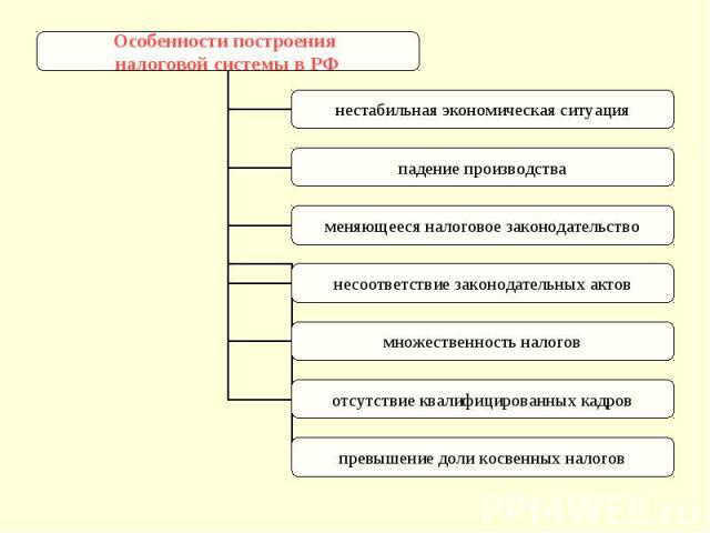 Особенности построения налоговой системы в РФ нестабильная экономическая ситуация падение производства меняющееся налоговое законодательство несоответствие законодательных актов множественность налогов отсутствие квалифицированных кадров превышение …