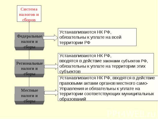 Система налогов и сборов Федеральные налоги и сборы Региональные налоги и сборы Местные налоги и сборы Устанавливаются НК РФ, обязательны к уплате на всей территории РФ Устанавливаются НК РФ, вводятся в действие законами субъектов РФ, обязательны к …