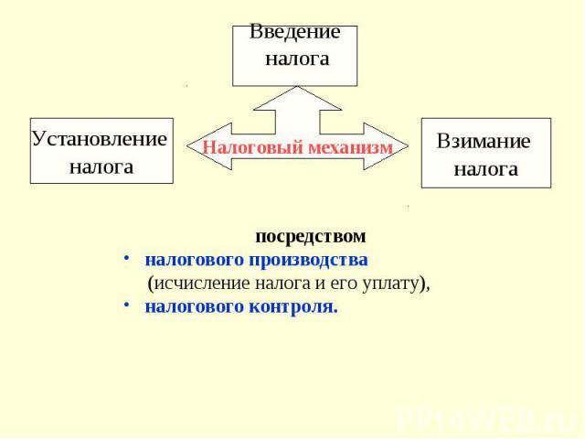 Налоговый механизм Установление налога Введение налога Взимание налога посредством налогового производства (исчисление налога и его уплату), налогового контроля.