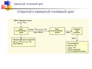 Открытый и замкнутый топливный цикл