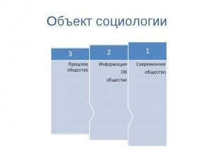 Объект социологии