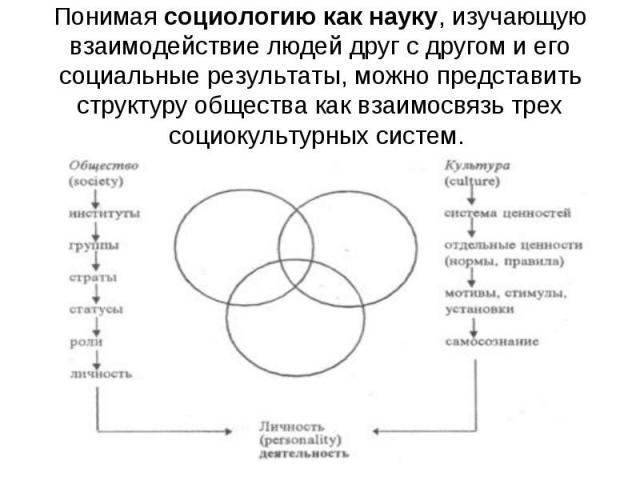 Понимая социологию как науку, изучающую взаимодействие людей друг с другом и его социальные результаты, можно представить структуру общества как взаимосвязь трех социокультурных систем.