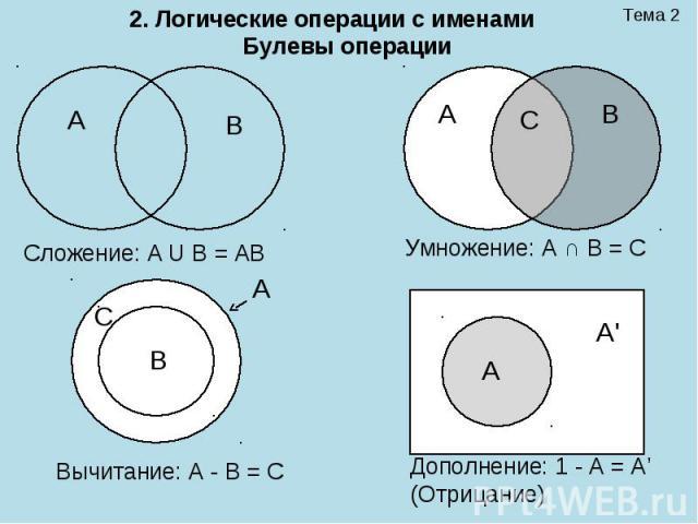 Тема 2 2. Логические операции с именами Булевы операции А В А В С А А\' А В С Умножение: А ∩ В = С Сложение: А U В = АВ Вычитание: А - В = С Дополнение: 1 - А = А' (Отрицание)