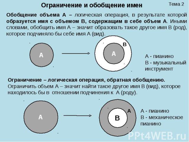 Тема 2 Ограничение и обобщение имен Обобщение объема А – логическая операция, в результате которой образуется имя с объемом B, содержащим в себе объем A. Иными словами, обобщить имя A – значит образовать такое другое имя B (род), которое подчиняло б…