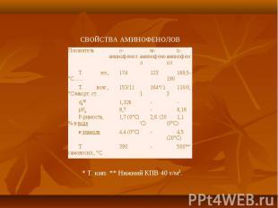 Показатель о-аминофенол м-аминофенол n-аминофенол Т. пл., °С ...... 174 123 189,