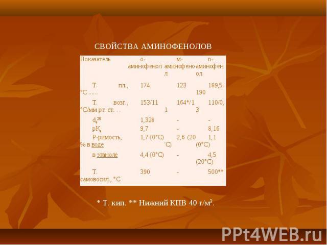 Показатель о-аминофенол м-аминофенол n-аминофенол Т. пл., °С ...... 174 123 189,5-190 Т. возг., °С/мм рт. ст. . . 153/11 164*/11 110/0,3 d425 1,328 - - рКа 9,7 - 8,16 Р-римость, % в воде 1,7 (0°С) 2,6 (20 \'С) 1,1 (0°С) в этаноле 4,4 (0°С) - 4,5 (20…