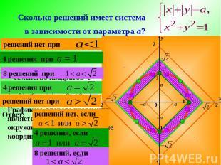 Сколько решений имеет система в зависимости от параметра а? x y 2 -2 2 -2 1 -1 1