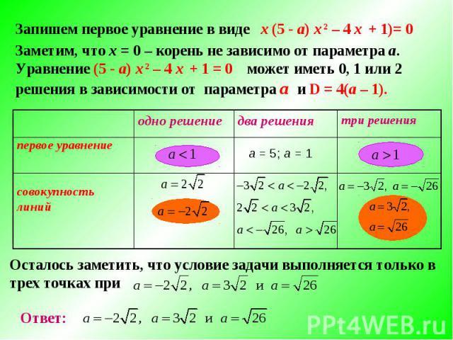 Запишем первое уравнение в виде х (5 - а) х 2 – 4 х + 1)= 0 Заметим, что х = 0 – корень не зависимо от параметра а. Уравнение (5 - а) х 2 – 4 х + 1 = 0 может иметь 0, 1 или 2 решения в зависимости от параметра а и D = 4(a – 1). а = 5; а = 1 три реше…