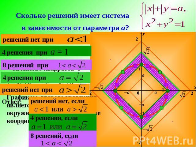 Сколько решений имеет система в зависимости от параметра а? x y 2 -2 2 -2 1 -1 1 Графиком второго уравнения является неподвижная окружность с центром в начале координат и радиусом 1 Графиком первого уравнения является семейство квадратов с вершинами…