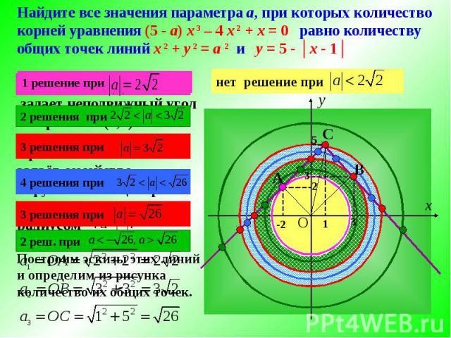Уравнение задает неподвижный угол с вершиной (1;5) Уравнение задаёт семейство окружностей с центром в начале координат и радиусом Построим эскизы этих линий и определим из рисунка количество их общих точек. х у 1 решение при 2 решения при 3 решения …