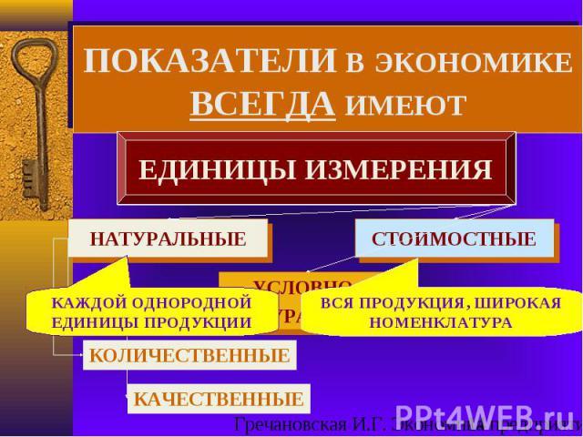 ЕДИНИЦЫ ИЗМЕРЕНИЯ НАТУРАЛЬНЫЕ СТОИМОСТНЫЕ УСЛОВНО- НАТУРАЛЬНЫЕ КОЛИЧЕСТВЕННЫЕ КАЧЕСТВЕННЫЕ КАЖДОЙ ОДНОРОДНОЙ ЕДИНИЦЫ ПРОДУКЦИИ ВСЯ ПРОДУКЦИЯ, ШИРОКАЯ НОМЕНКЛАТУРА ПОКАЗАТЕЛИ В ЭКОНОМИКЕ ВСЕГДА ИМЕЮТ