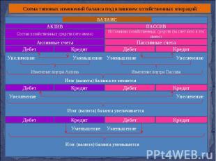 Схема типовых изменений баланса под влиянием хозяйственных операций. АКТИВ ПАССИ