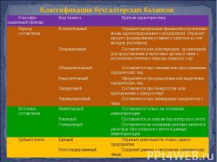 Классификация бухгалтерских балансов Классифи-кационный признак Вид баланса Крат