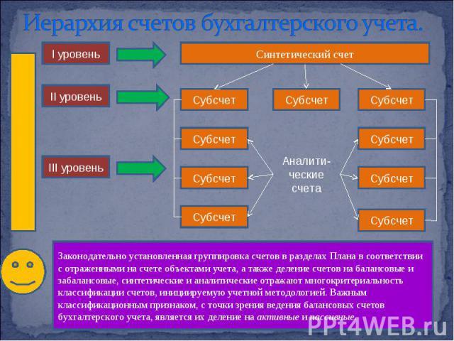 Синтетический счет I уровень II уровень III уровень Субсчет Субсчет Субсчет Субсчет Субсчет Субсчет Субсчет Субсчет Субсчет Аналити- ческие счета Законодательно установленная группировка счетов в разделах Плана в соответствии с отраженными на счете …